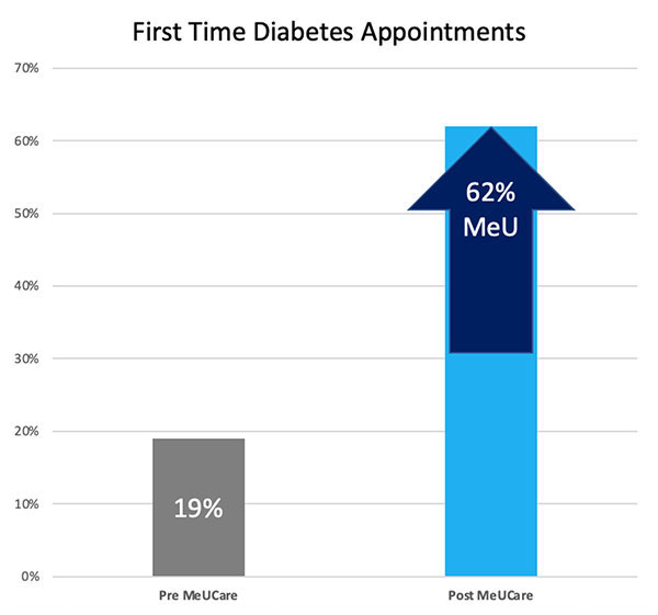 First time diabetes appointments