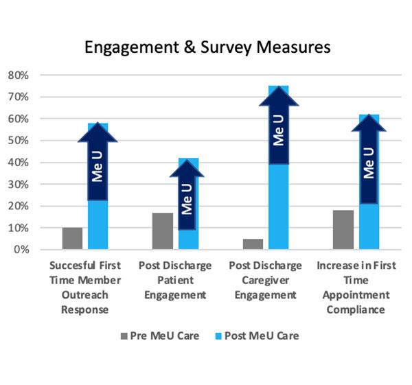 Engagement & survey measures