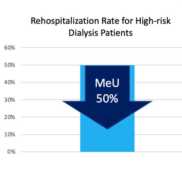 Rehospitalization rate for high risk dialysis patients